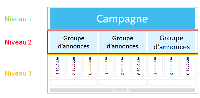 Structure d'une campagne Adwords