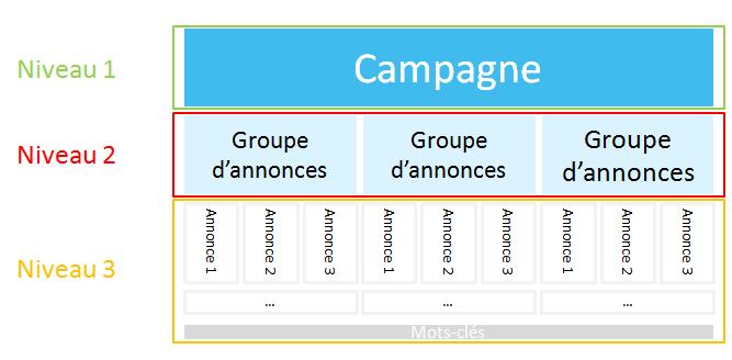 Structure d'une campagne Adwords