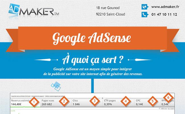 Infographie Google Adsense