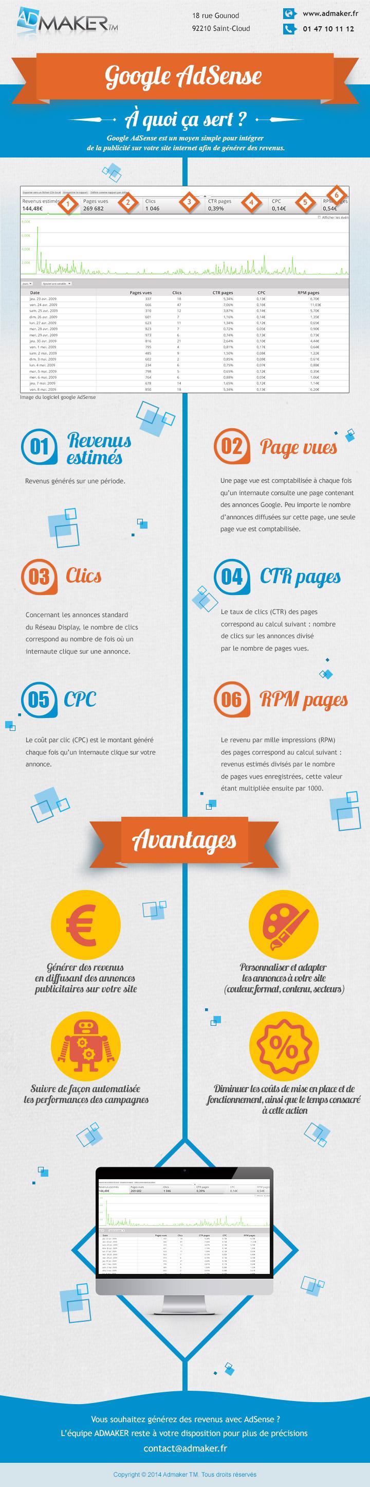 Infographie SEA : Google Adsense et la monétisation des sites web