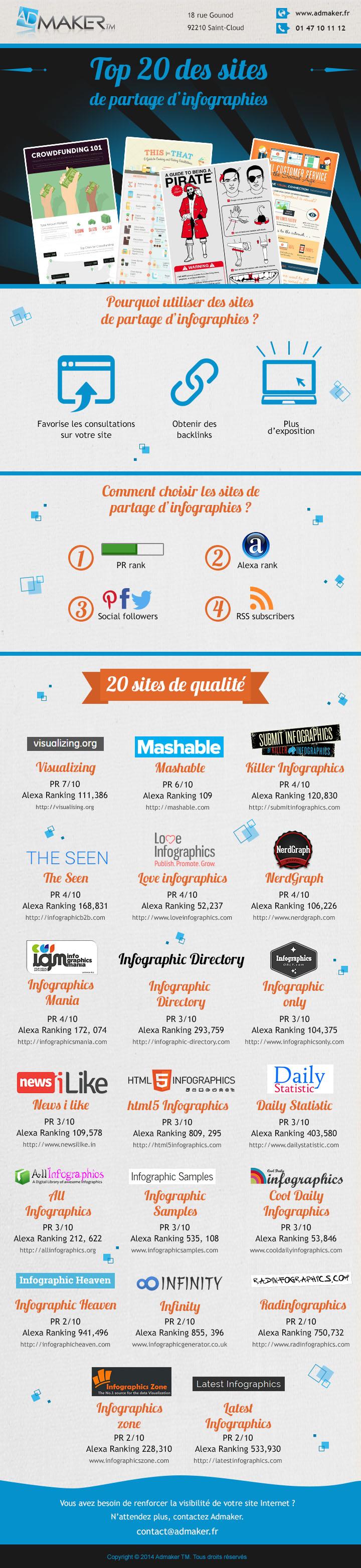 Top 20 des sites de partage de contenu sous forme d'infographie