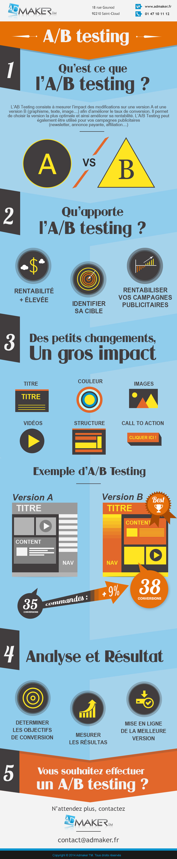 A/B testing infographie Admaker