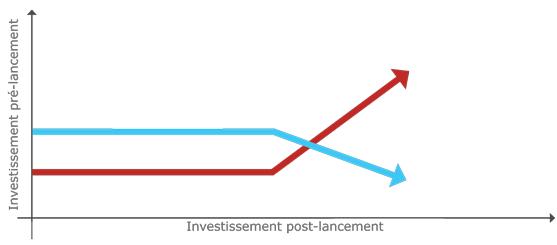 comparaison de la courbe d'investissement pour un site responsive designe à la courbe d'investissement pour un site non responsive design