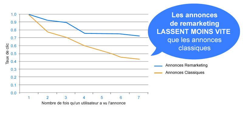 annonce-remarketing