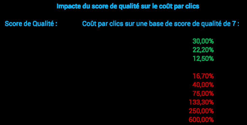 tableau_score_qualite