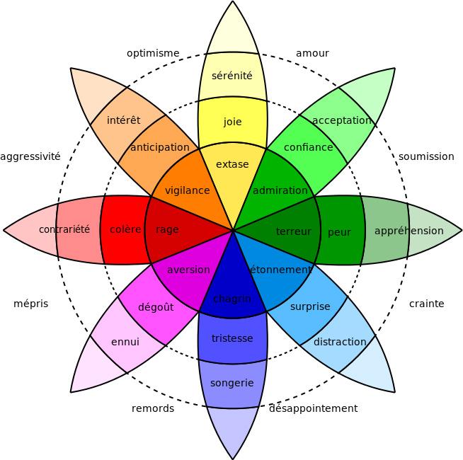 Infographie de la roue des émotions créée par Robert Plutchik