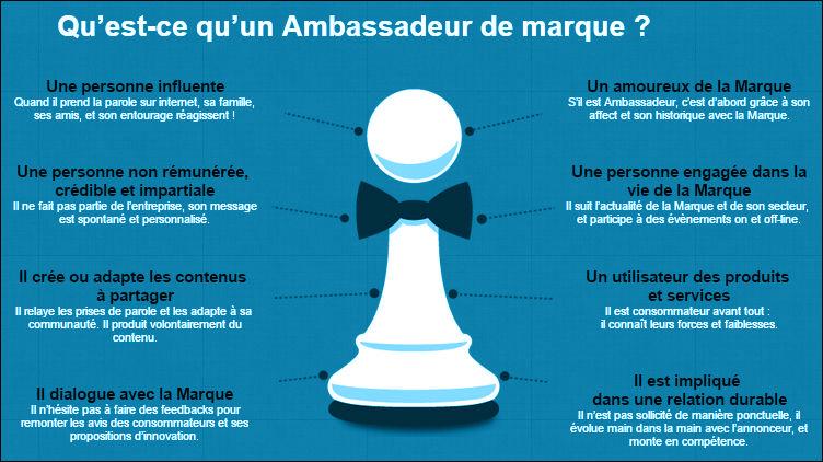 Infographie montrant les critères d'une bon ambassadeur de marque