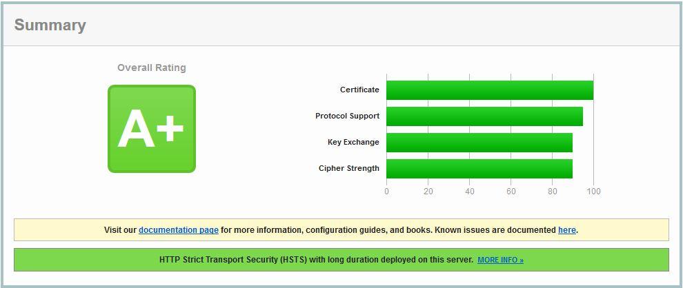 capture d'écran des résultats du teste ssl server pour le site google.fr