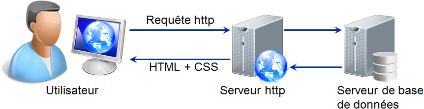 illustration ludique montrant le cycle de transfert pour un protocole http classique
