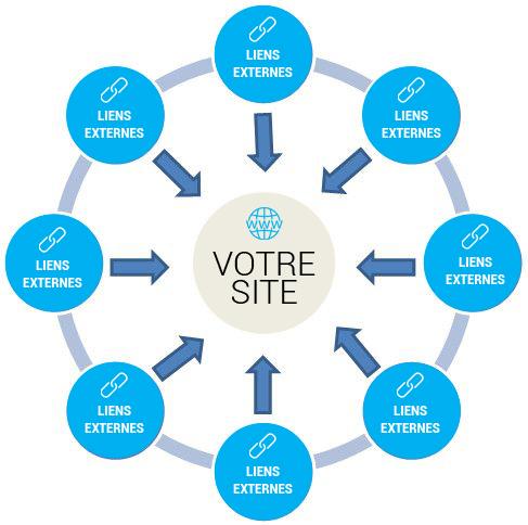 infographie d'un ecosystème de netlinking avec en son centre le site internet vers lequel tous les liens externes mènent