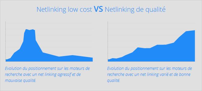 Deux graphiques côte à côte, celui de gauche montre l'évolution du positionnement d'un site sur les moteurs de recherche avec un netlinking agressif et de mauvaise qualité, celui de droite montre l'évolution du positionnement d'un site sur les moteurs de recherche avec un netlinking varié et de bonne qualité