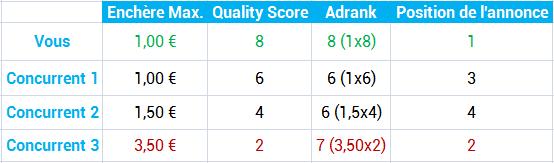 benchmark d'une annonce en première position face à trois concurrents ayant un score de qualité moins élevé