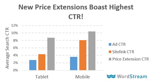 graphique du taux de clics des annonces extensions de prix