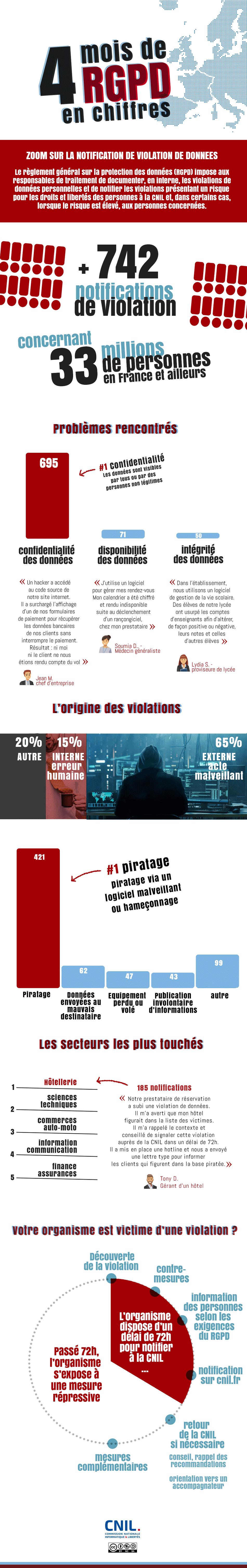 agence digitale admaker infographie bilan rgpd de la cnil sur les violations de données personnelles